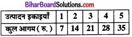 Bihar Board Class 12 Economics Chapter 4 पूर्ण प्रतिस्पर्धा की स्थिति में फर्म का सिद्धांत part - 2 img 55