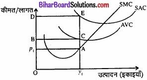 Bihar Board Class 12 Economics Chapter 4 पूर्ण प्रतिस्पर्धा की स्थिति में फर्म का सिद्धांत part - 2 img 6