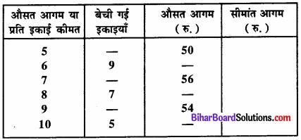 Bihar Board Class 12 Economics Chapter 4 पूर्ण प्रतिस्पर्धा की स्थिति में फर्म का सिद्धांत part - 2 img 65