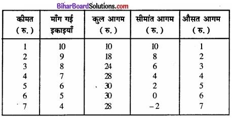 Bihar Board Class 12 Economics Chapter 4 पूर्ण प्रतिस्पर्धा की स्थिति में फर्म का सिद्धांत part - 2 img 70