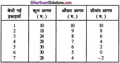 Bihar Board Class 12 Economics Chapter 4 पूर्ण प्रतिस्पर्धा की स्थिति में फर्म का सिद्धांत part - 2 img 72
