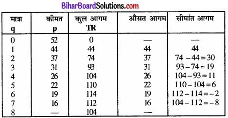 Bihar Board Class 12 Economics Chapter 6 प्रतिस्पर्धारहित बाज़ार part - 2 img 11