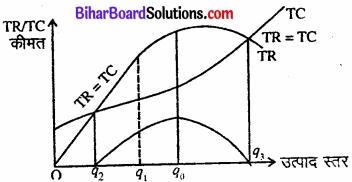 Bihar Board Class 12 Economics Chapter 6 प्रतिस्पर्धारहित बाज़ार part - 2 img 16