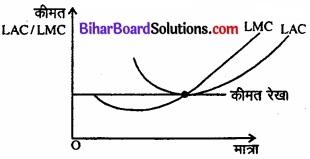 Bihar Board Class 12 Economics Chapter 6 प्रतिस्पर्धारहित बाज़ार part - 2 img 25