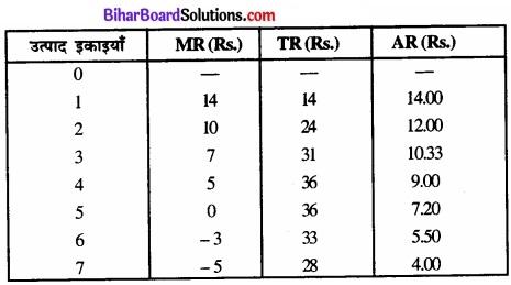 Bihar Board Class 12 Economics Chapter 6 प्रतिस्पर्धारहित बाज़ार part - 2 img 29