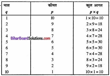 Bihar Board Class 12 Economics Chapter 6 प्रतिस्पर्धारहित बाज़ार part - 2 img 37