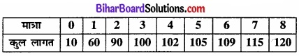 Bihar Board Class 12 Economics Chapter 6 प्रतिस्पर्धारहित बाज़ार part - 2 img 39