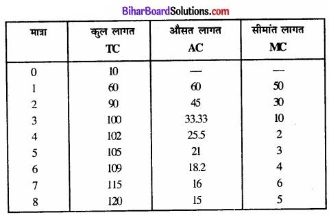 Bihar Board Class 12 Economics Chapter 6 प्रतिस्पर्धारहित बाज़ार part - 2 img 41