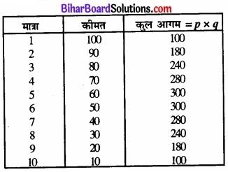 Bihar Board Class 12 Economics Chapter 6 प्रतिस्पर्धारहित बाज़ार part - 2 img 7