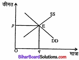 Bihar Board Class 12 Economics Chapter 6 प्रतिस्पर्धारहित बाज़ार part - 2 img 8