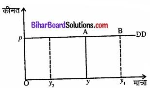 Bihar Board Class 12 Economics Chapter 6 part - 2 img 22