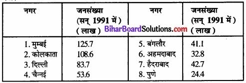 Bihar Board Class 12 Geography Solutions Chapter 1 part - 2 जनसंख्या वितरण, घनत्व, वृद्धि एवं संघटन img 19
