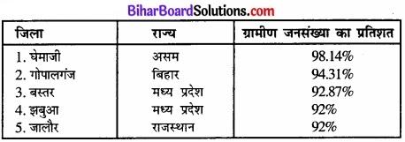 Bihar Board Class 12 Geography Solutions Chapter 1 part - 2 जनसंख्या वितरण, घनत्व, वृद्धि एवं संघटन img 5