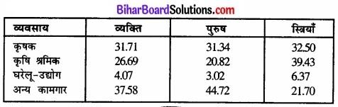 Bihar Board Class 12 Geography Solutions Chapter 1 part - 2 जनसंख्या वितरण, घनत्व, वृद्धि एवं संघटन img 6