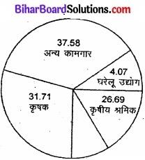 Bihar Board Class 12 Geography Solutions Chapter 1 part - 2 जनसंख्या वितरण, घनत्व, वृद्धि एवं संघटन img 7