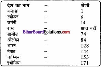Bihar Board Class 12 Geography Solutions Chapter 3 जनसंख्या संघटन img 15