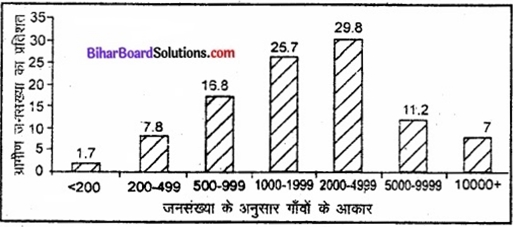 Bihar Board Class 12 Geography Solutions Chapter 4 मानव बस्तियाँ img 1a