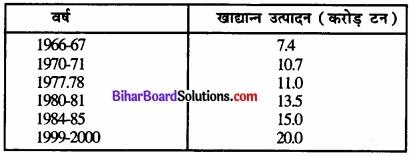 Bihar Board Class 12 Geography Solutions Chapter 5 भू-संसाधन तथा कृषि Part - 2 img 6