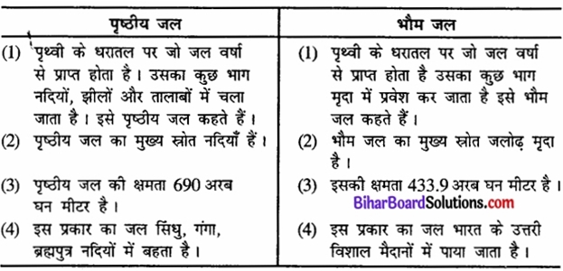 Bihar Board Class 12 Geography Solutions Chapter 6 जल संसाधन part - 2 img 3a