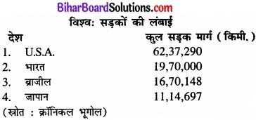 Bihar Board Class 12 Geography Solutions Chapter 8 परिवहन एवं संचार img 2