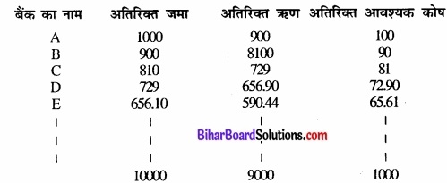 Bihar Board Class 12th Economics Solutions Chapter 3 part - 1उत्पादन तथा लागत img 2