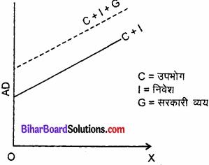 Bihar Board Class 12th Economics Solutions Chapter 4 part - 1पूर्ण प्रतिस्पर्धा की स्थिति में फर्म का सिद्धांत img 12