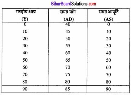 Bihar Board Class 12th Economics Solutions Chapter 4 part - 1पूर्ण प्रतिस्पर्धा की स्थिति में फर्म का सिद्धांत img 18