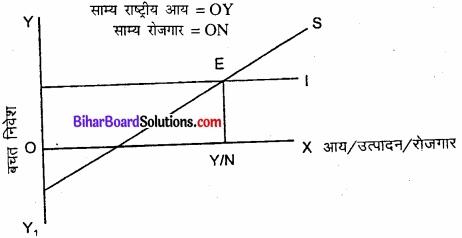 Bihar Board Class 12th Economics Solutions Chapter 4 part - 1पूर्ण प्रतिस्पर्धा की स्थिति में फर्म का सिद्धांत img 21