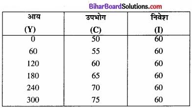 Bihar Board Class 12th Economics Solutions Chapter 4 part - 1पूर्ण प्रतिस्पर्धा की स्थिति में फर्म का सिद्धांत img 28