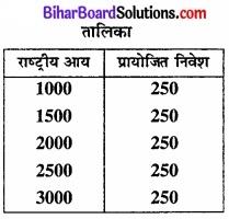 Bihar Board Class 12th Economics Solutions Chapter 4 part - 1पूर्ण प्रतिस्पर्धा की स्थिति में फर्म का सिद्धांत img 32