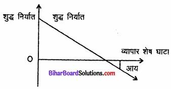 Bihar Board Class 12th Economics Solutions Chapter 6 part - 1 खुली अर्थव्यवस्था समष्टि अर्थशास्त्र img 4
