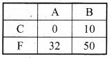 Bihar Board Class 9 Maths Solutions Chapter 4 दो चरों वाले रैखिक समीकरण Ex Q 4.3 16