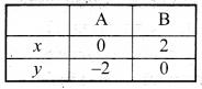 Bihar Board Class 9 Maths Solutions Chapter 4 दो चरों वाले रैखिक समीकरण Ex Q 4.3 3