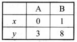 Bihar Board Class 9 Maths Solutions Chapter 4 दो चरों वाले रैखिक समीकरण Ex Q 4.3 9