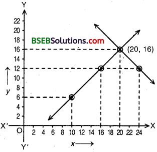 Bihar Board Class 10th Maths Solutions Chapter 3 Pair of Linear Equations in Two Variables Ex 3.2 img 21