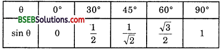 Bihar Board Class 10th Maths Solutions Chapter 8 Introduction to Trigonometry Ex 8.2 6