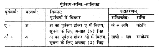 Bihar Board 12th Sanskrit Grammar Important Questions Part 2 2