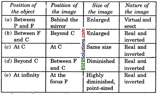Bihar Board Class 10 Science Solutions Chapter 10 Light Reflection and Refraction - 24