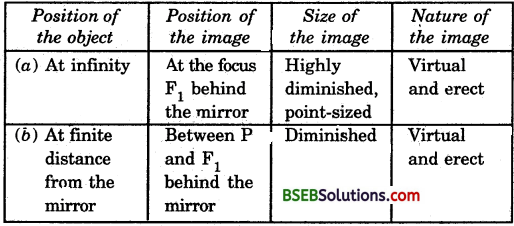 Bihar Board Class 10 Science Solutions Chapter 10 Light Reflection and Refraction - 39