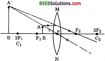 Bihar Board Class 10 Science Solutions Chapter 10 Light Reflection and Refraction - 41