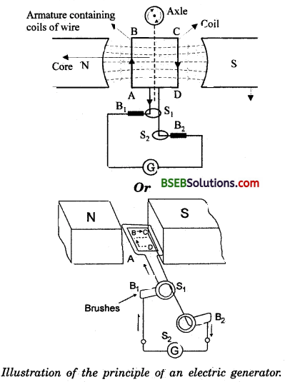 Bihar Board Class 10 Science Solutions Chapter 13 Magnetic Effects of Electric Current - 7
