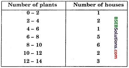 Bihar Board Class 10th Maths Solutions Chapter 14 Statistics Ex 14.1 1