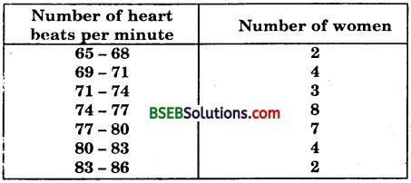 Bihar Board Class 10th Maths Solutions Chapter 14 Statistics Ex 14.1 8