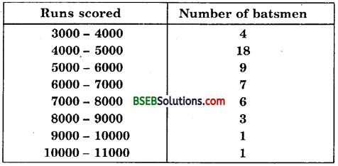 Bihar Board Class 10th Maths Solutions Chapter 14 Statistics Ex 14.2 12