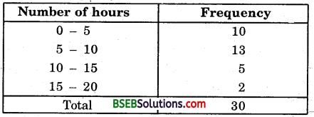 Bihar Board Class 9th Maths Solutions Chapter 14 Statistics Ex 14.2 14