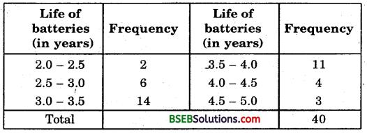 Bihar Board Class 9th Maths Solutions Chapter 14 Statistics Ex 14.2 16