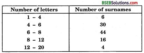 Bihar Board Class 9th Maths Solutions Chapter 14 Statistics Ex 14.3 22