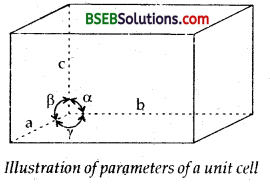 Bihar Board Class 12 Chemistry Solutions Chapter 1 The Solid State 20