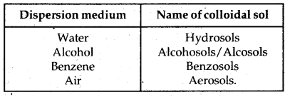 Bihar Board Class 12 Chemistry Solutions Chapter 5 Surface Chemistry 10
