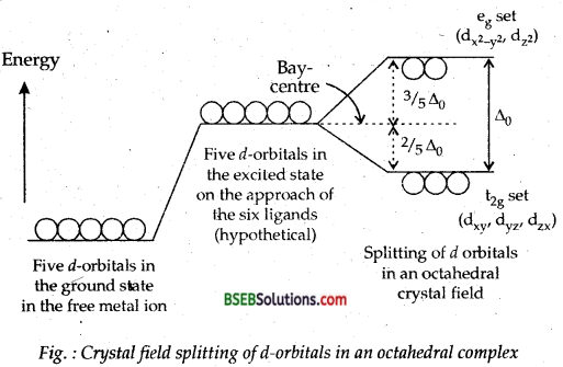 Bihar Board Class 12 Chemistry Solutions Chapter 9 Coordination Compounds 45